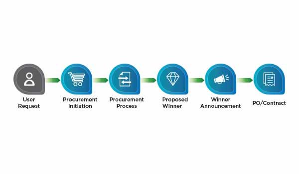 flowchart procurement management