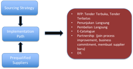 Strategic Sourcing Implementation Path